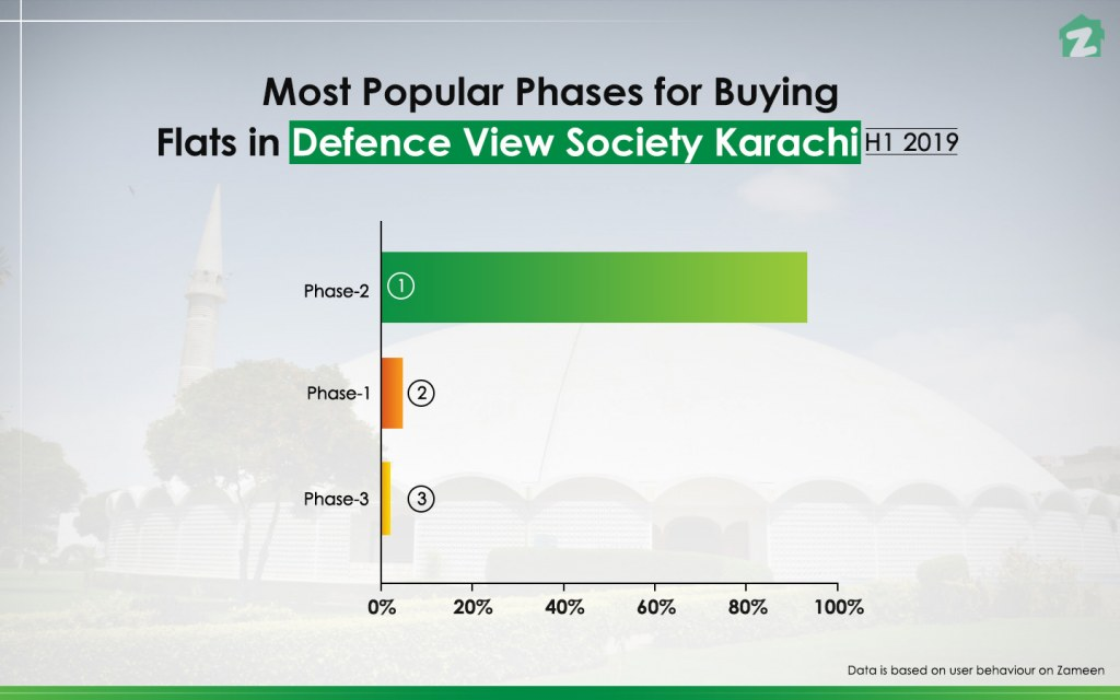 Phase 2 is the most popular sub-district to buy a flat in Defence View Society
