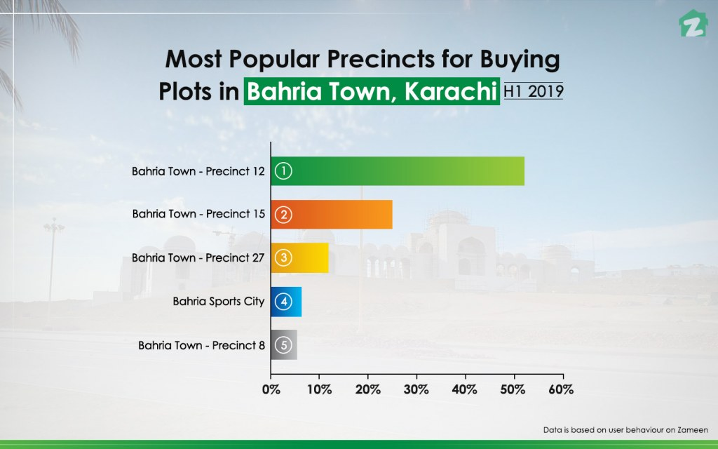 Precinct 12 is the most popular sub-district to buy a residential plot in Bahria Town