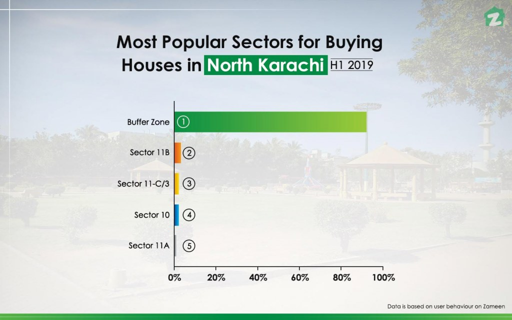 Karachi's Property Market Report for H1 2019 | Zameen Blog
