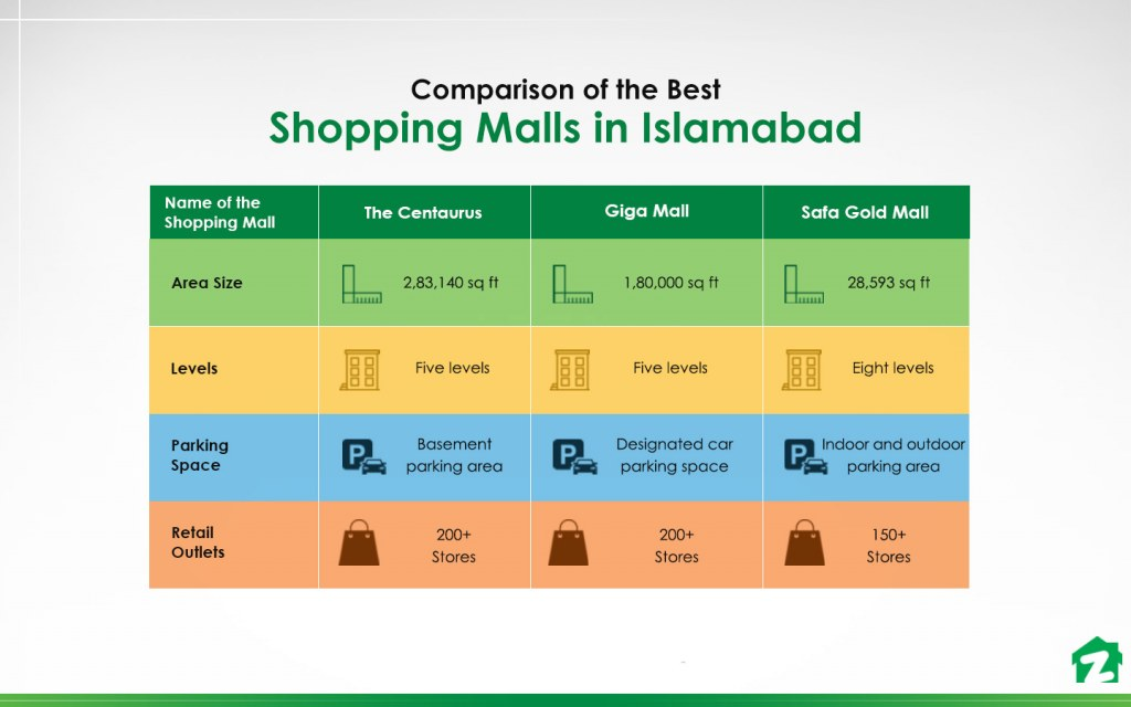 Comparison of the Best Shopping Malls in Islamabad