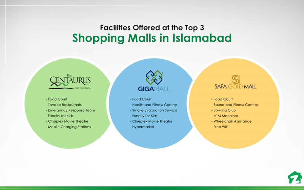 Facilities Offered at the Top 3 Shopping Malls in Islamabad