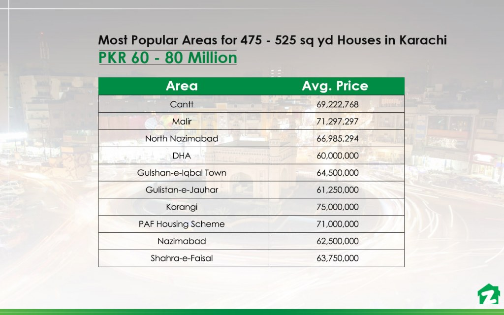 Popular Areas for 475 to 525 sq yd Houses in Karachi Under 80 Million