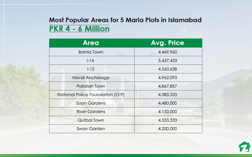 Areas with 5 marla residential plots under PKR 60 Lakh in Islamabad