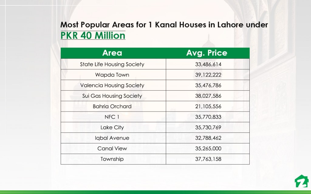 Top Areas with 1 Kanal Homes Under PKR 4 Crore in Lahore