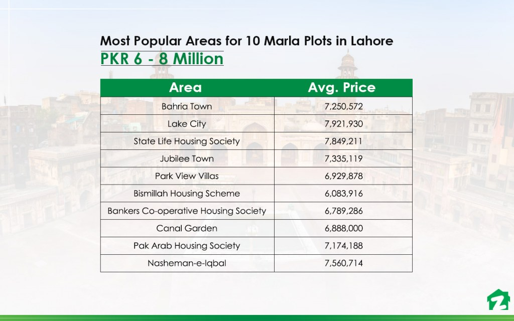 Top Areas with 10 Marla Plots for Sale in Lahore between PKR 60 and 80 Lakh