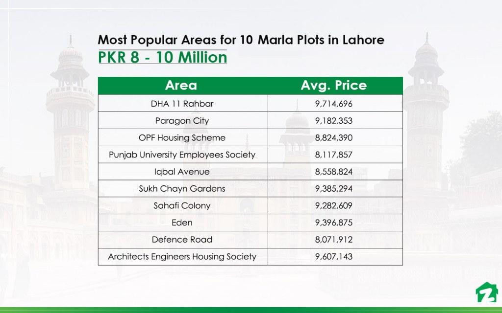 10 Marla Plots under 1 Crore in Lahore