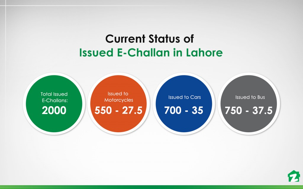 E-challans issued to motorcycles, buses and cars in Lahore