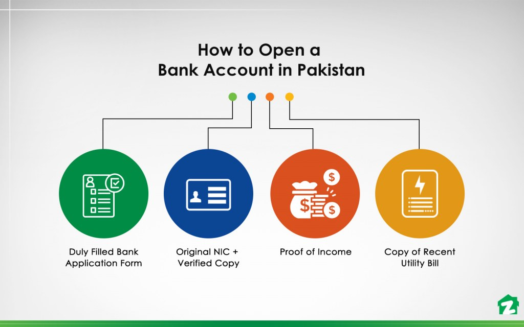 account opening requirements in Pakistan