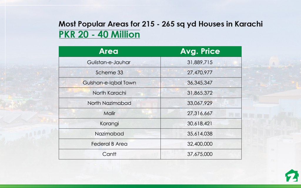 Most Popular Areas for 215 to 265 sq yd Houses for Sale in Karachi