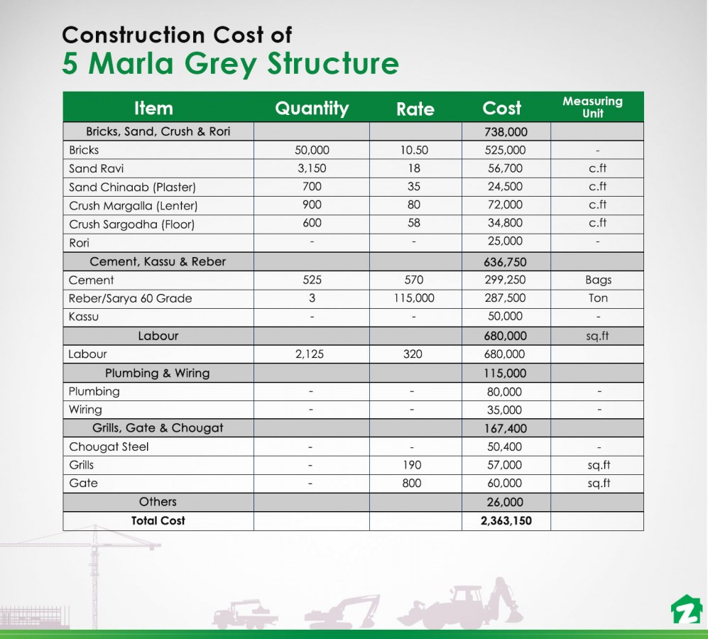What Is The Construction Cost Of 5 Marla House In 2019