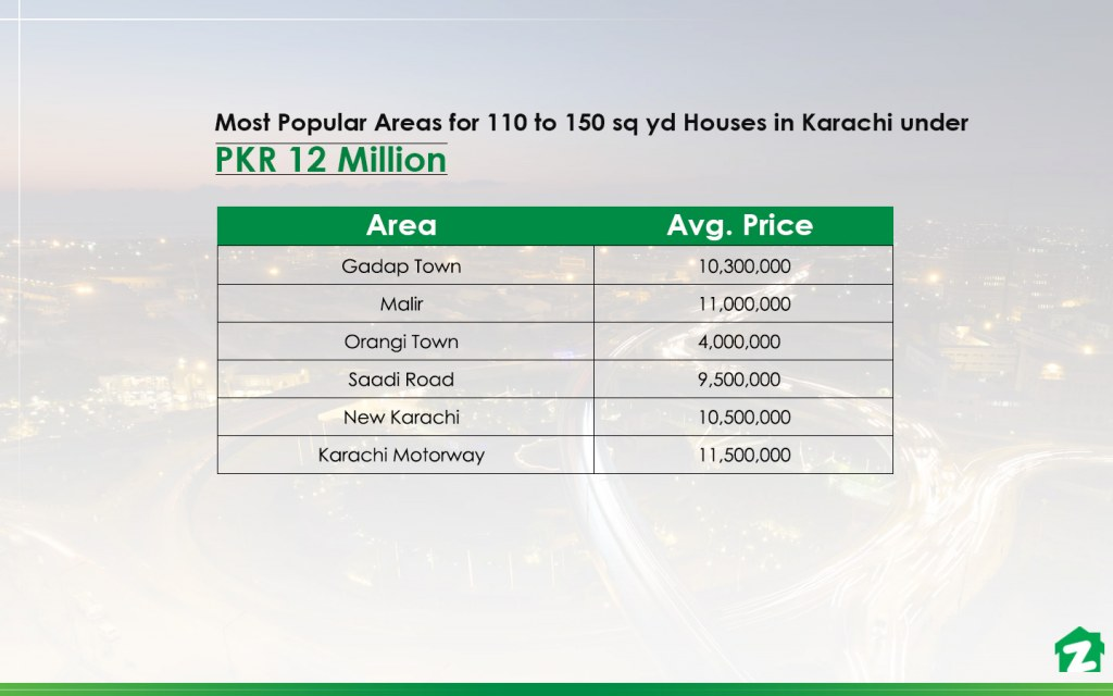 Most Popular Areas to buy 110 to 150 sq yd Houses