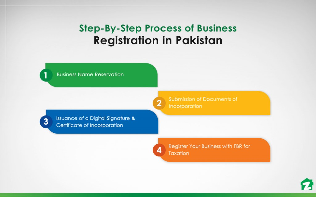 Steps to follow to register a business in Pakistan