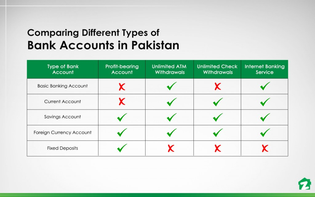 different types of bank accounts in Pakistan