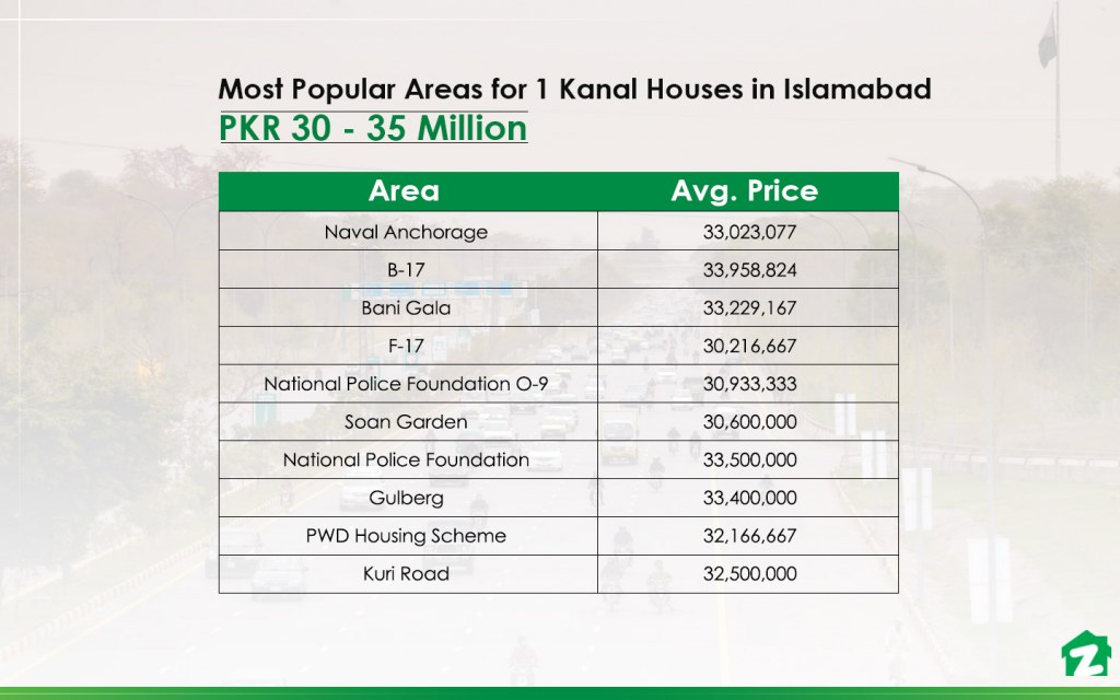 1 kanal houses for sale in Islamabad under PKR 3.5 crore