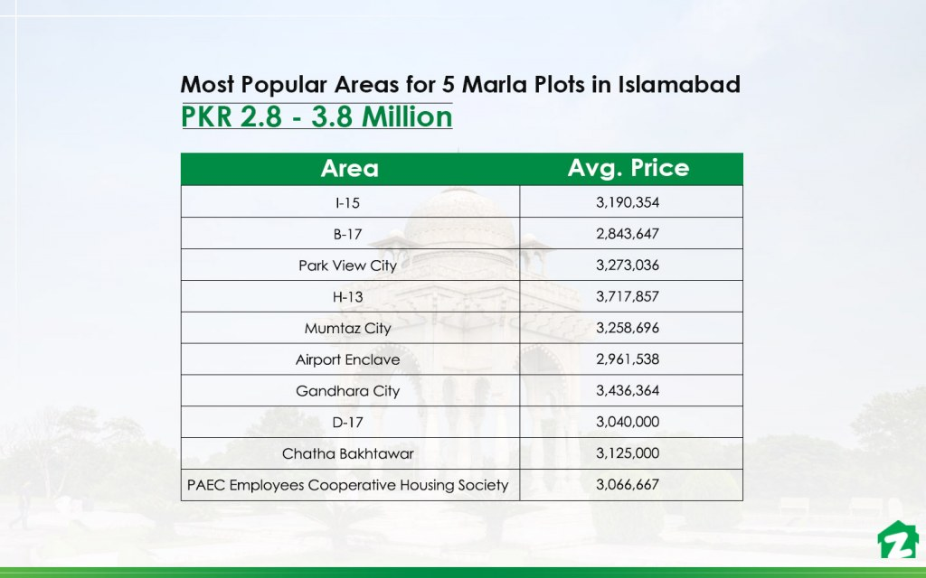 top areas to buy 5 marla plots in Islamabad under PKR 38 lakh