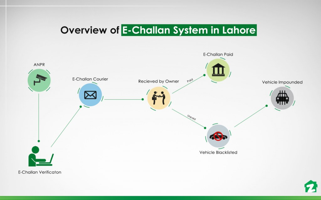 how e-challan works in lahore