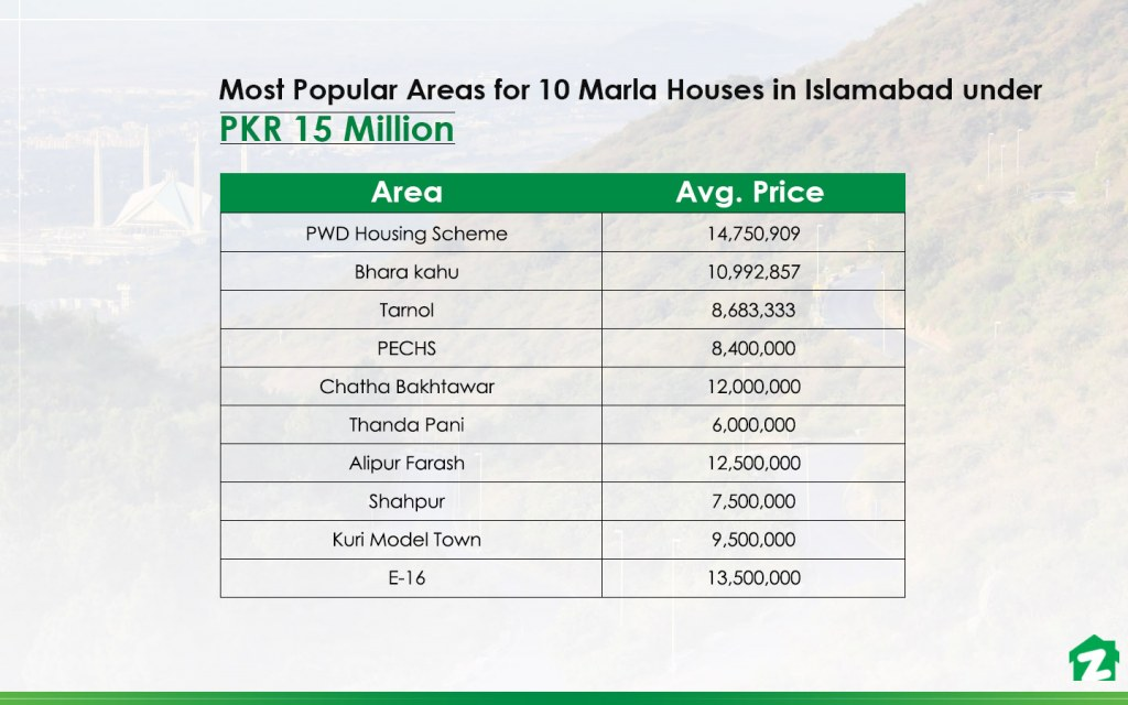 popular areas for buying 10 marla houses in Islamabad under 1.5 crore