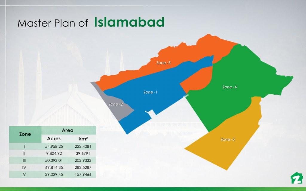 Islamabad's master plan