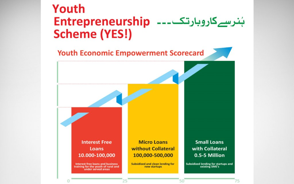 Youth Entrepreneurship Scheme