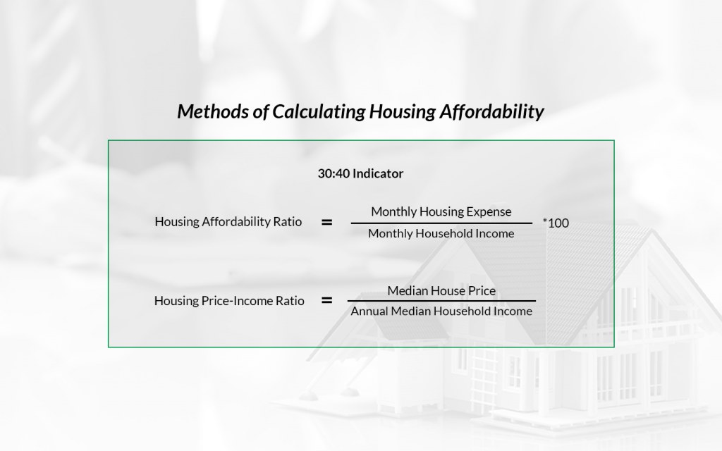 Methods for calculating Housing Affordability.