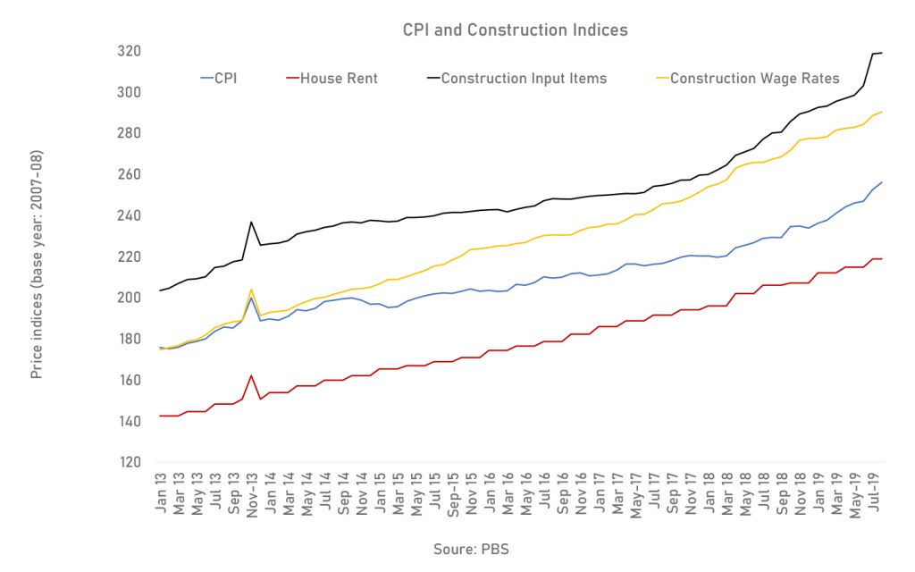 graph between CPI and Construction Indices