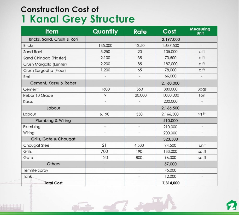 1 kanal construction cost of grey structure