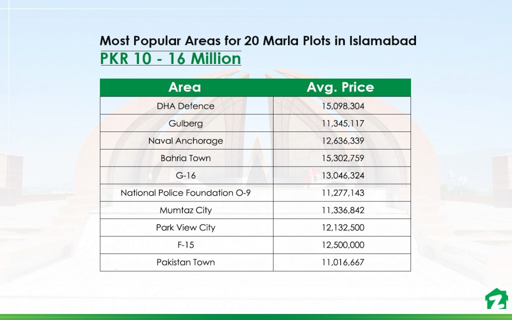 Top Areas on Sale for 20 Marla Plots in Islamabad