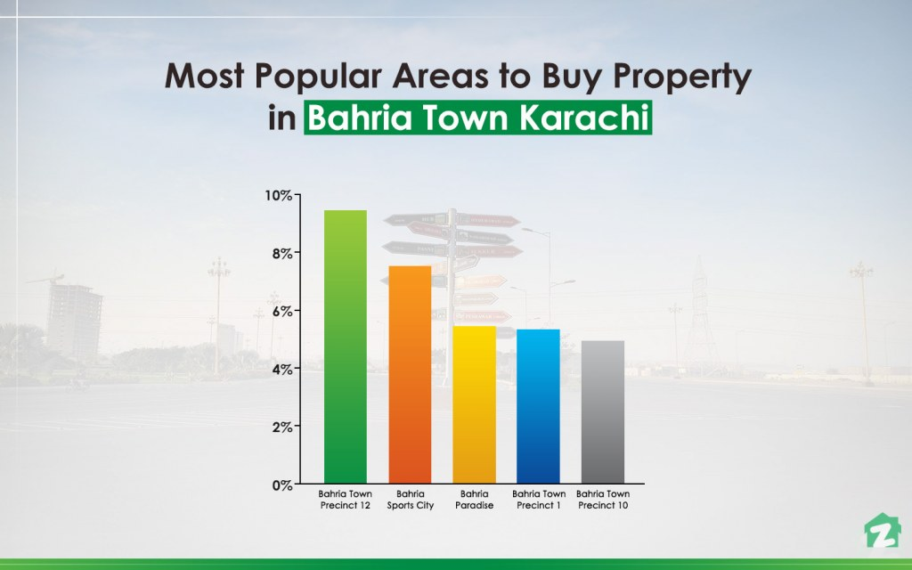 Most popular areas in Bahria town Karachi to buy properties