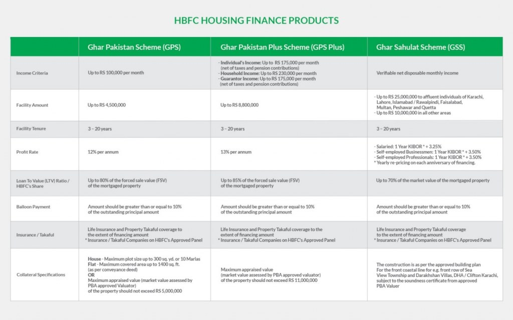 HBFC housing finance products