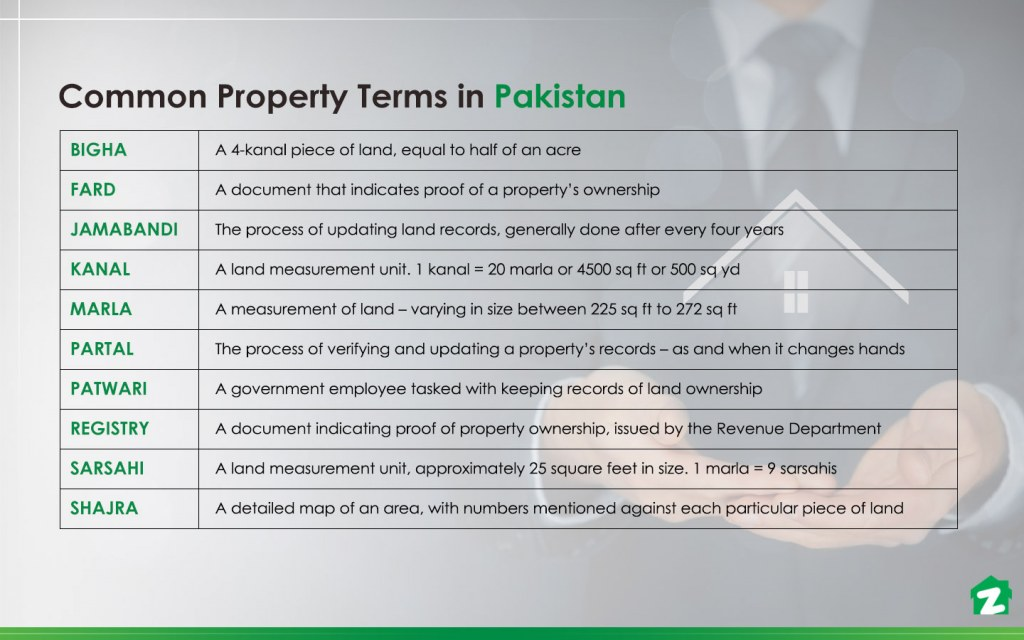 common property terms used in Pakistan