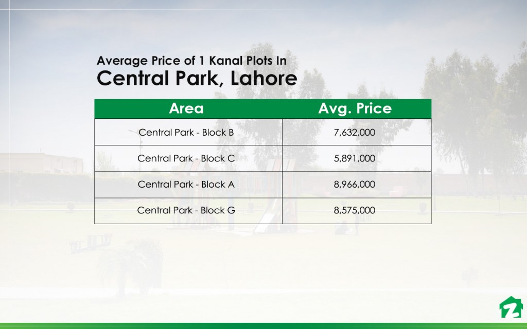 1 Kanal Plot Prices In Central Park Lahore