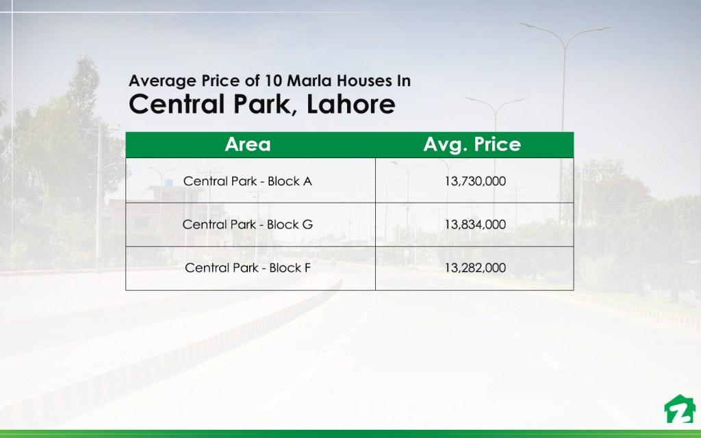 10 Marla House Prices In Central Park Housing Scheme