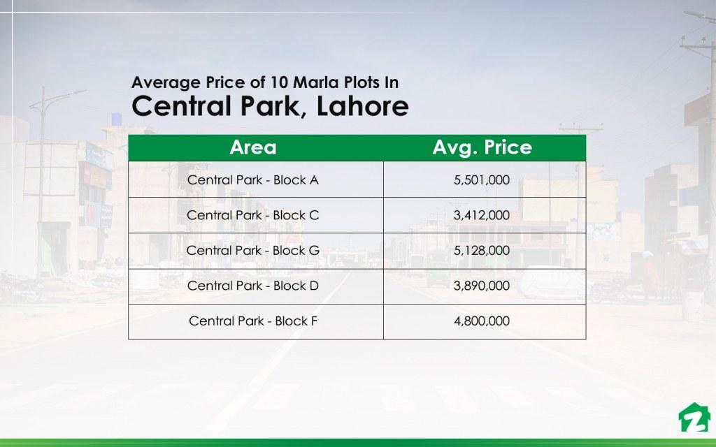 10 Marla Plot Prices In Central Park Housing Scheme
