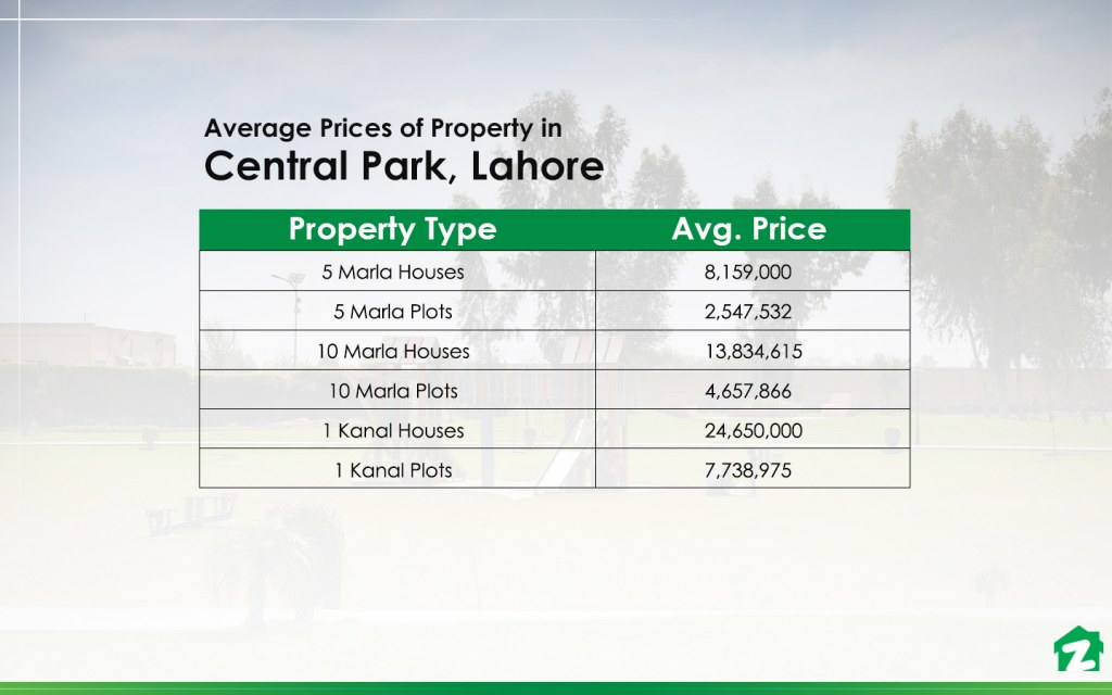 Property Prices in Central Park Housing Scheme