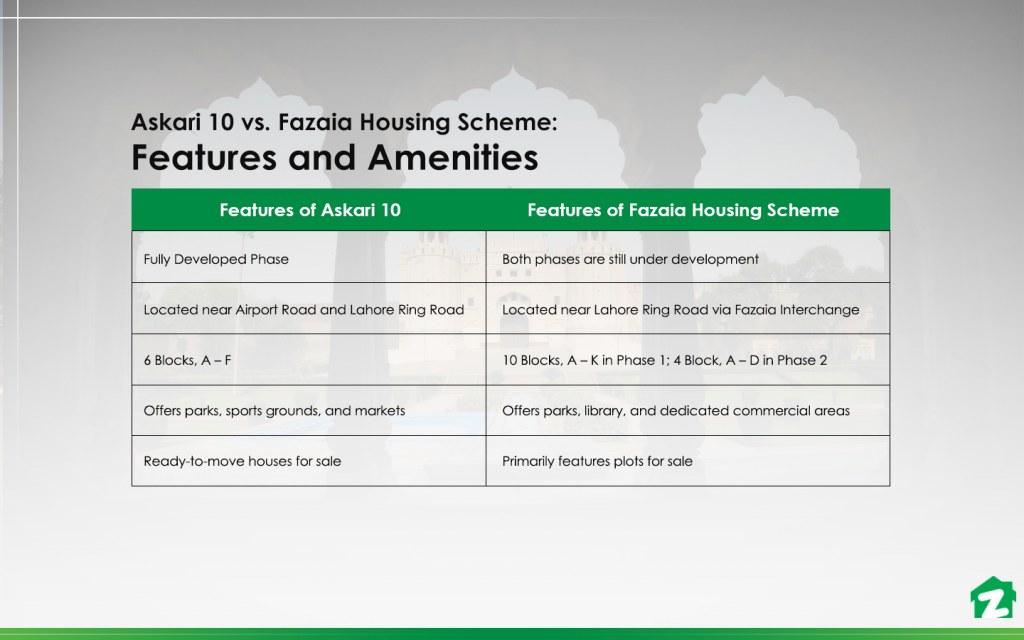Askari 10 vs. Fazaia Housing Scheme