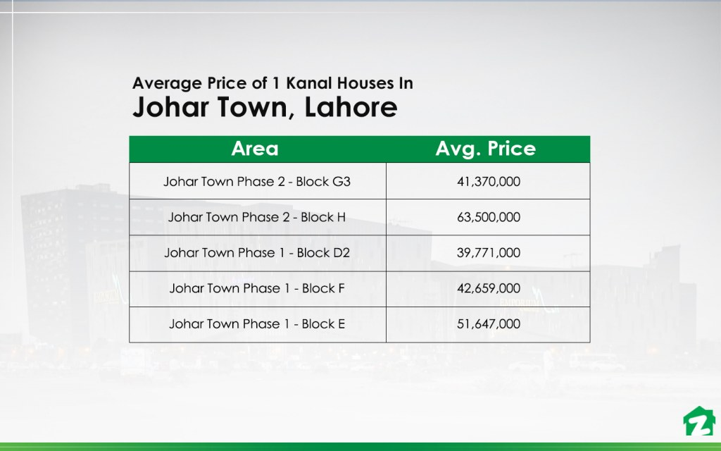 1 Kanal Houses for Sale In Johar Town, Lahore
