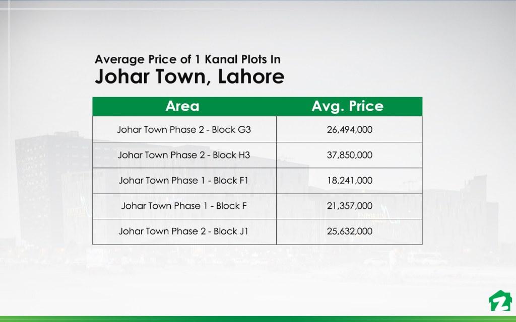 1 Kanal Plot Prices In Johar Town, Lahore