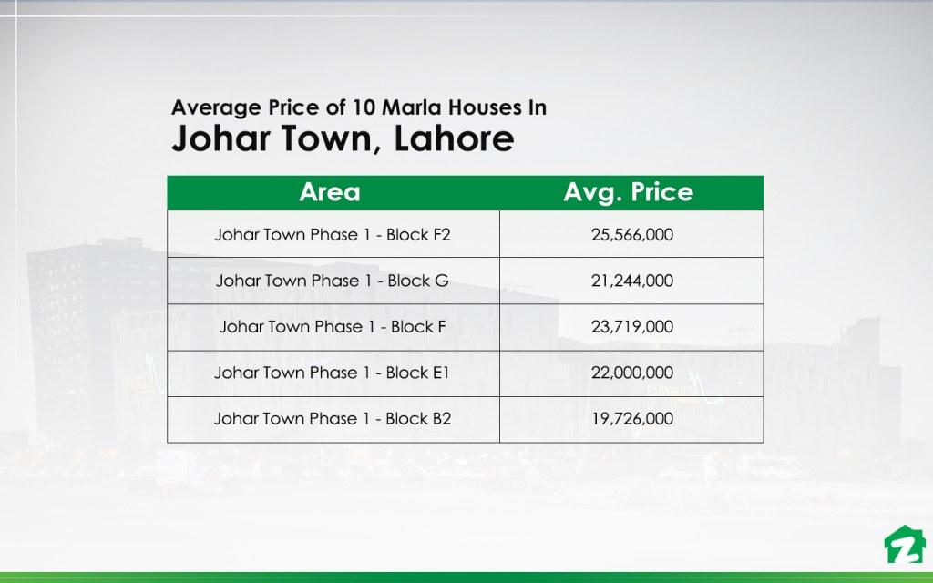 10 Marla Houses In Johar Town, Lahore