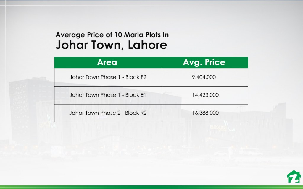 10 Marla Plot Prices In Johar Town, Lahore