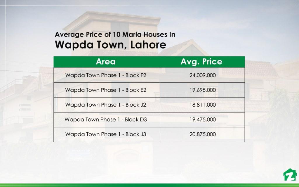 Average Price of 10 Marla houses in wapda town