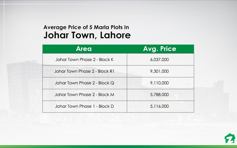 5 Marla Plot Prices In Johar Town, Lahore