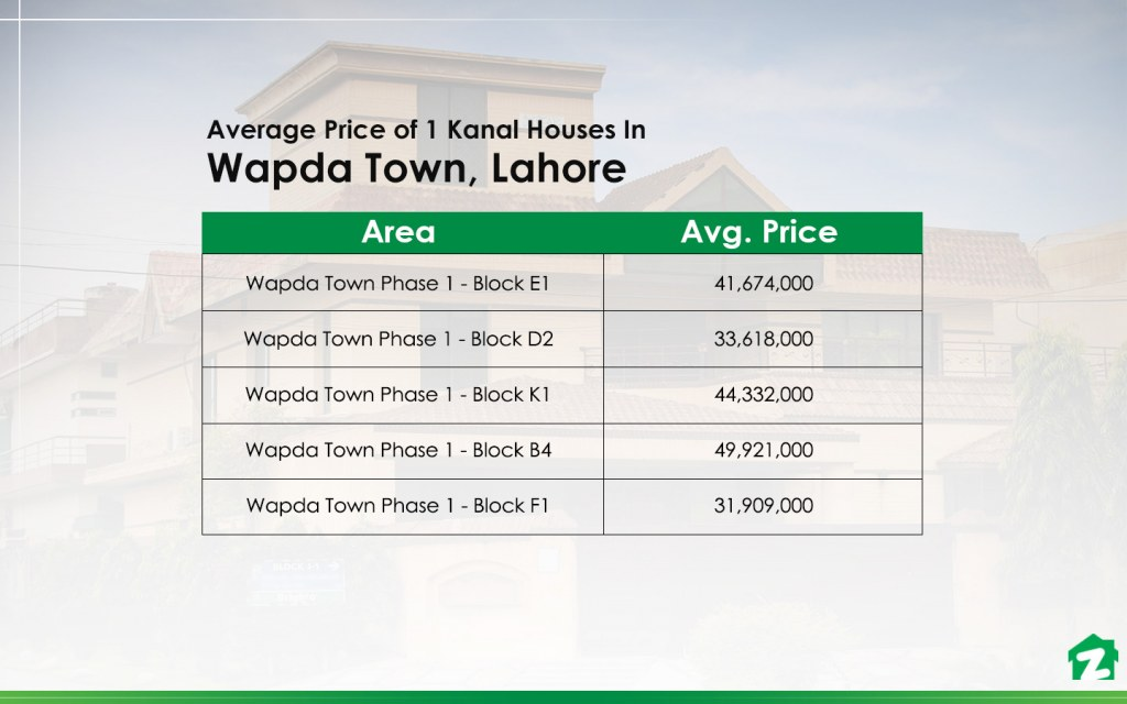 Average Prices of 1 Kanal Houses in Wapda Town Lahore