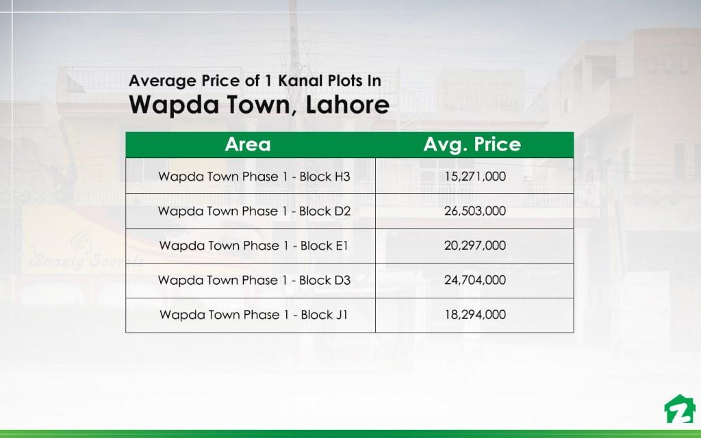 Average Prices of 1 Kanal Plots in Wapda Town Lahore