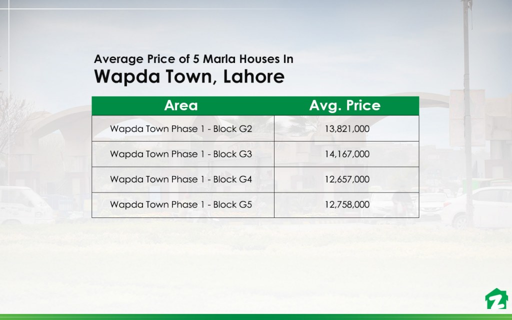 Average Prices of 5 Marla Houses in Wapda Town Lahore