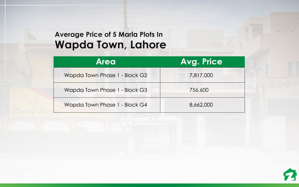 Average Prices of 5 Marla Plots in Wapda Town, Lahore