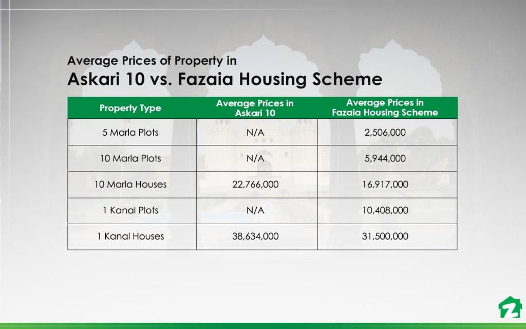 Check the prices of Askari 10 vs. Fazaia Housing Scheme before investing