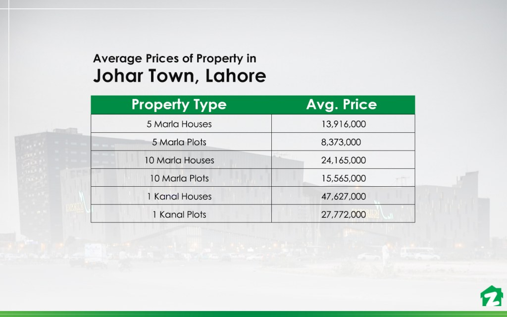 Property Prices in Johar Town, Lahore