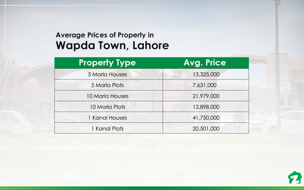 Average Prices of Property in Wapda Town, Lahore