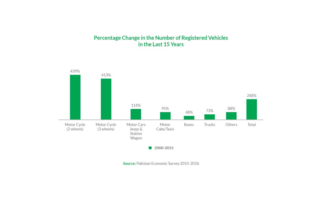 Percentage change in the number of registered vehicles in the last 15 years