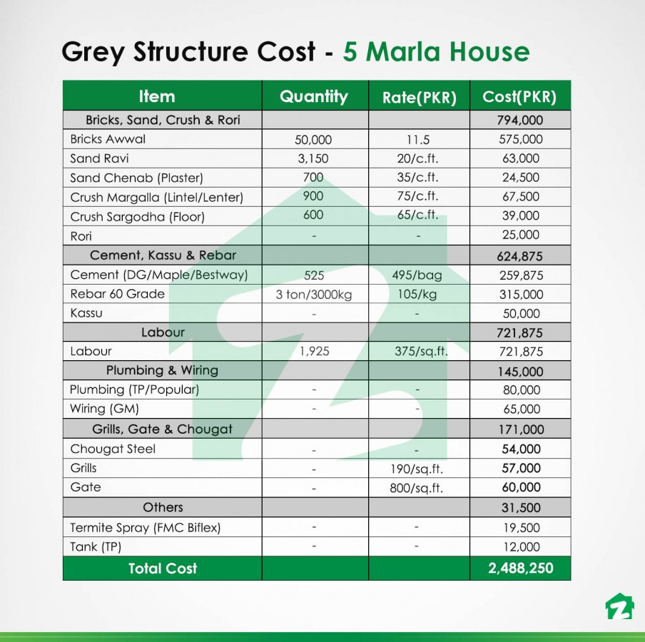 5 marla house grey structure in 2020